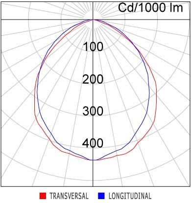 Curva - LAC07-E
