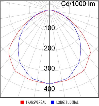 Curva - LAN05-S