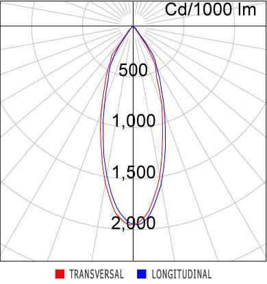 Curva Luminosa EF79-E1000830AB