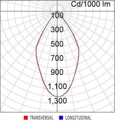 Curva Luminosa EF79-E1000830WB