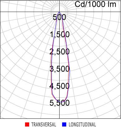 Curva Luminosa EF81-E1000830MP