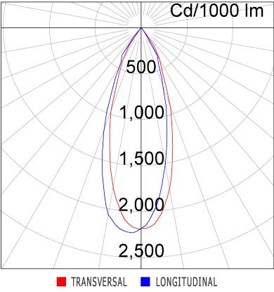 Curva Luminosa EF85-E2800830