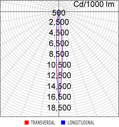 Curva Luminosa ER46-E1000830FP