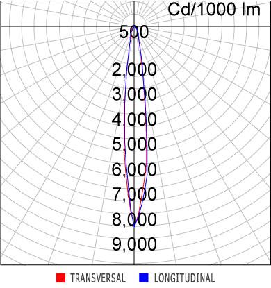 Curva Luminosa ER47-E1000830FP