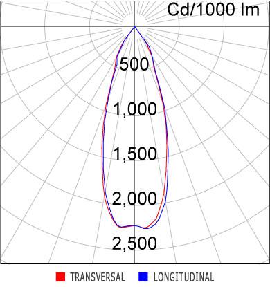 Curva Luminosa SR20-T1000830AP