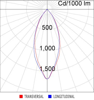 Curva Luminosa SR21-T1000830AP
