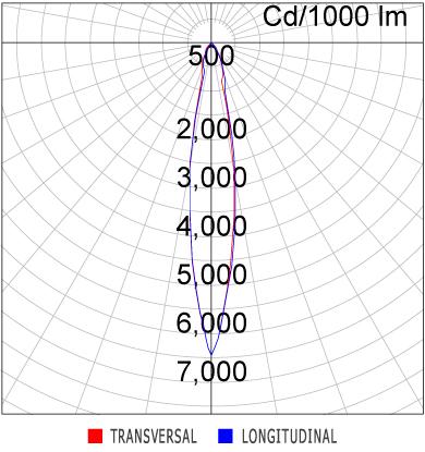 Curva Luminosa SR21-G1000830FP