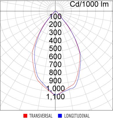 Curva Luminosa SR21-T1000830WP