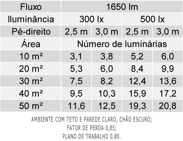 Tabela de Luminárias por Área - EAA01-S