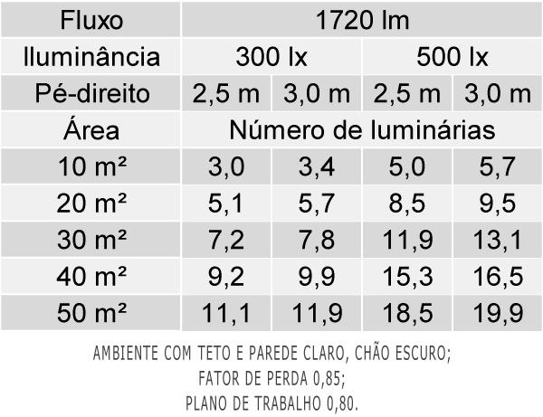 Tabela de Luminárias por Área - LAA01-S