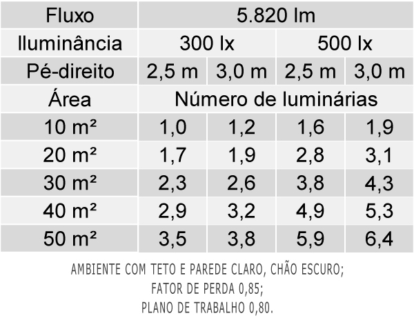 Tabela de Luminárias por Área - ean05-s