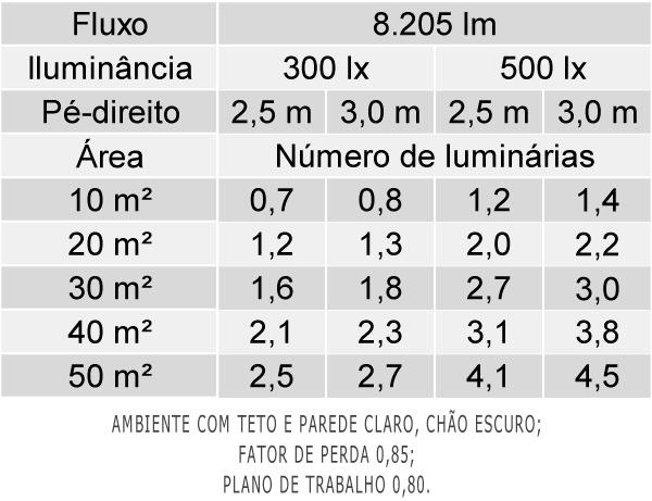 Tabela de Luminárias por Área - LAN05-E
