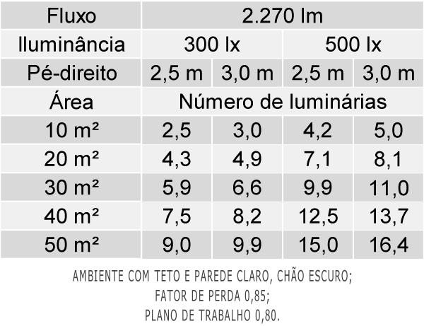 Tabela de Luminárias por área - LAN05-S