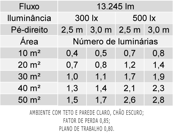 Tabela de Luminárias por Área - LAN07-S