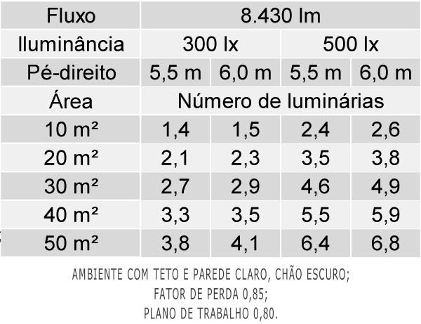 Tabela de Luminárias por Área - LCN05-E