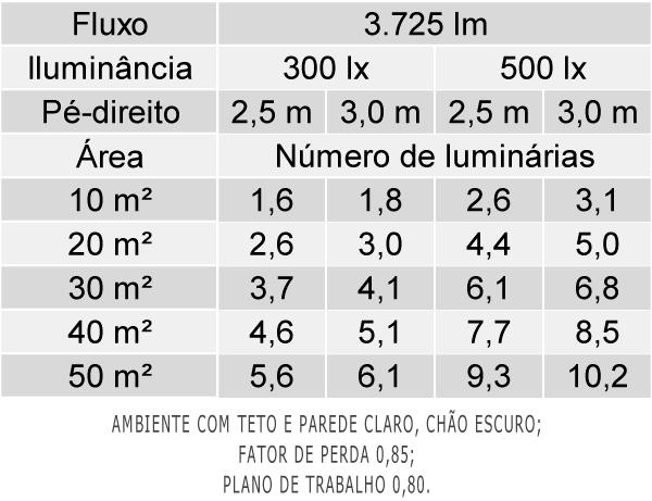 Tabela de Luminárias por Área - LHT02-E