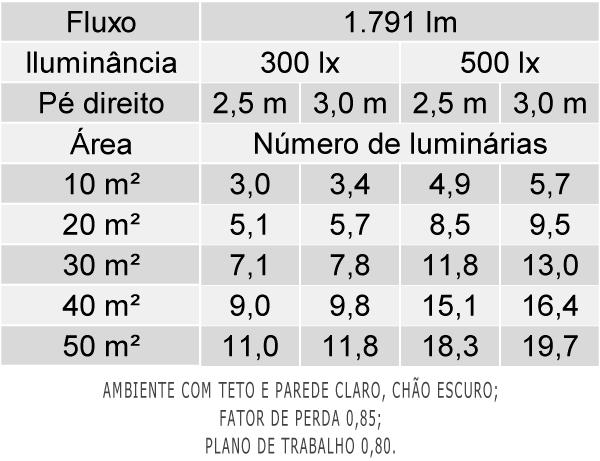 Tabela de Luminárias por Área - EF36-E
