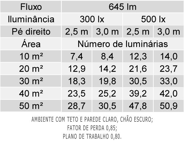Tabela de Luminárias por Área - EF38-S
