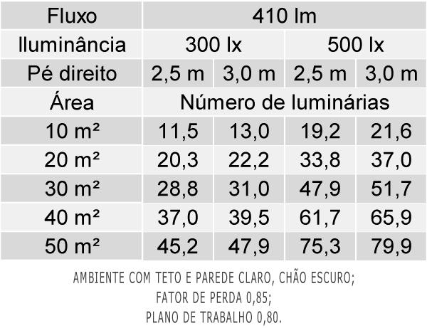 Tabela de Luminárias por Área - EF39-E