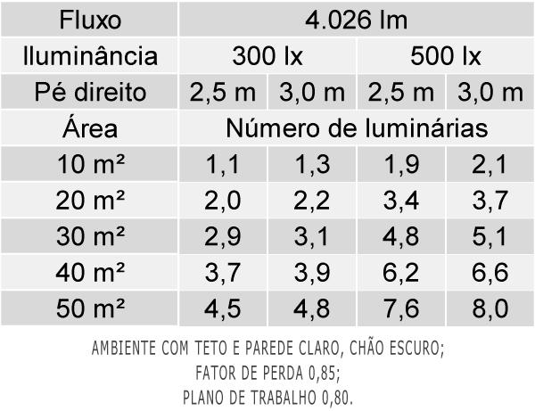 Tabela de Luminárias por Área - EF45-E