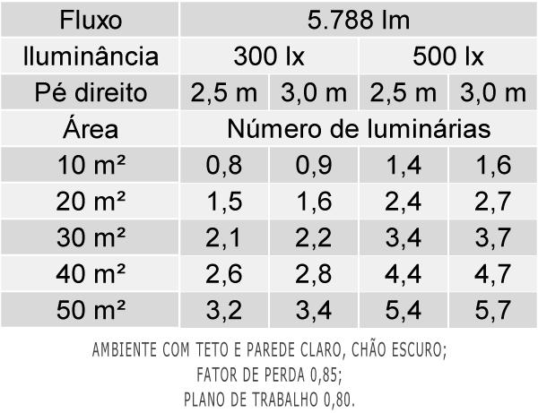 Tabela de Luminárias por Área - EF46-E