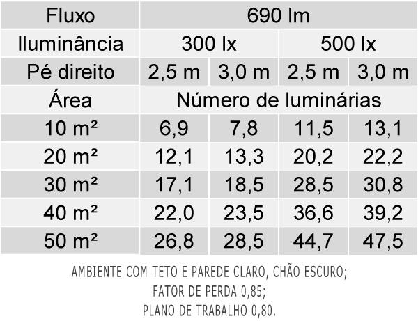 Tabela de Luminárias por Área - EF53-E