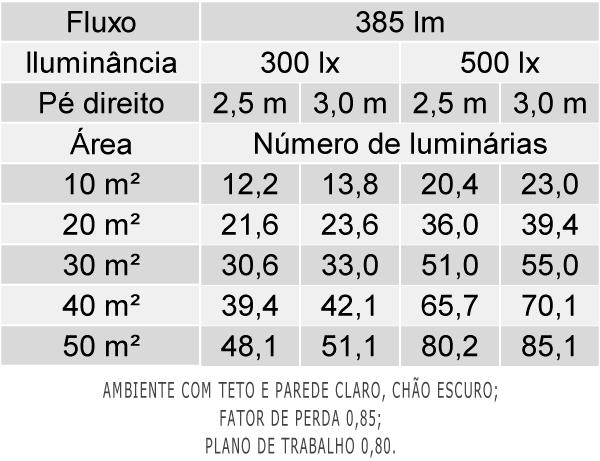 Tabela de Luminárias por Área - EF54-E