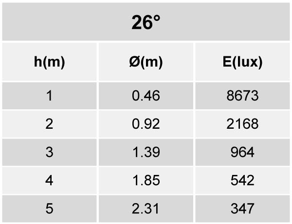 Tabela de Iluminância EF85-E2800830