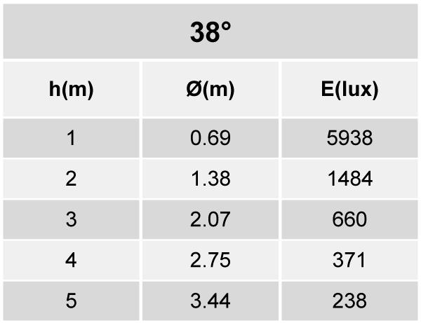 Tabela de Iluminância EF85-E2800840