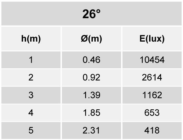 Tabela de Iluminância EF85-E3300840