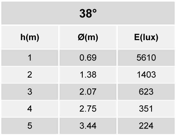 Tabela de Iluminância EF87-E2800830