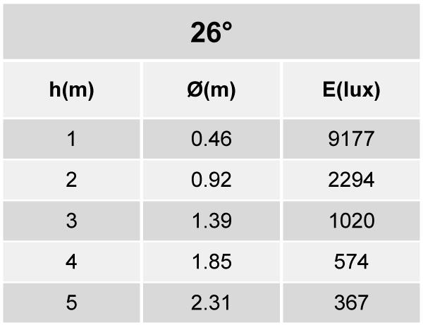 Tabela de Iluminância ER52-E2800840