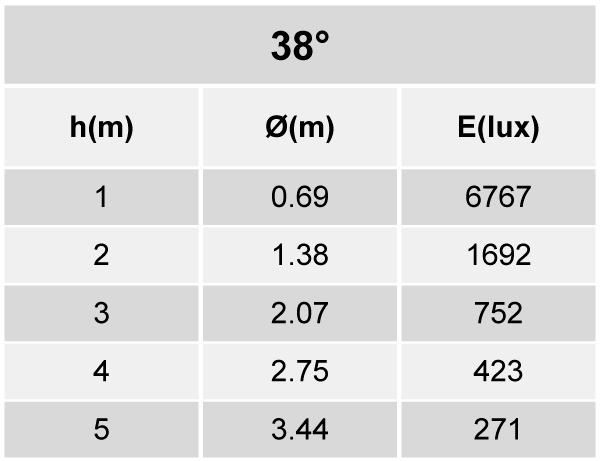 Tabela de Iluminância ER52-E3300830