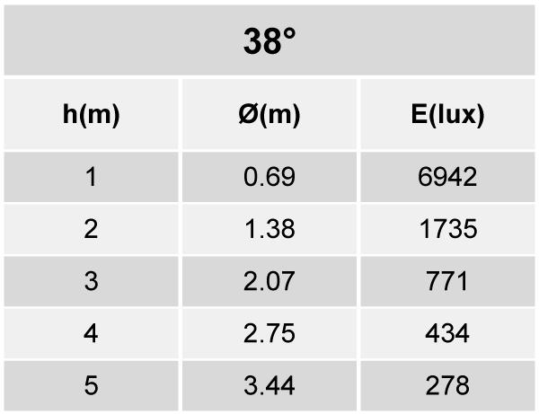 Tabela de Iluminância ER52-E3300840