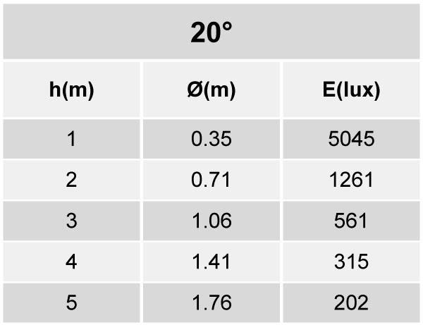 Tabela de Iluminância - SR21-G1000830MP