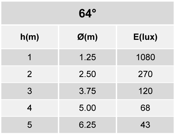 Tabela de Iluminância - SR21-G1000830WP