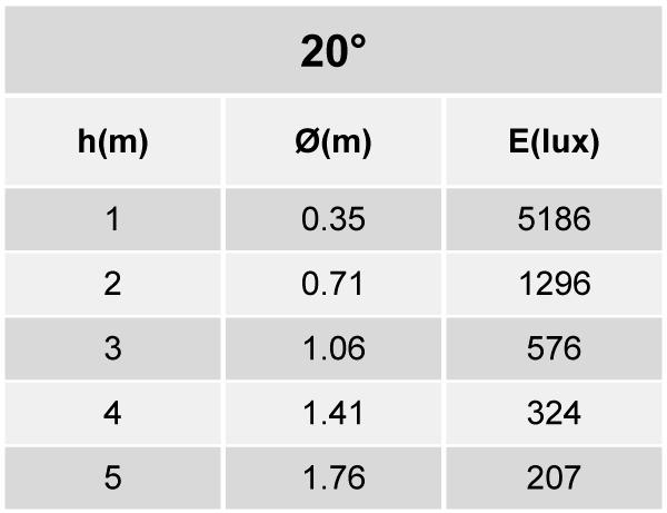 Tabela de Iluminância - SR21-T1000830MP
