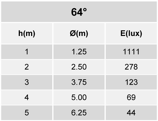 Tabela de Iluminância - SR21-G1000840WP