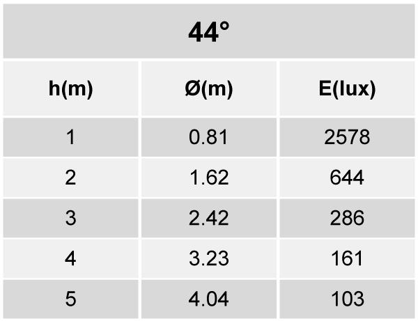 Tabela de Iluminância - SR21-T1600840AP