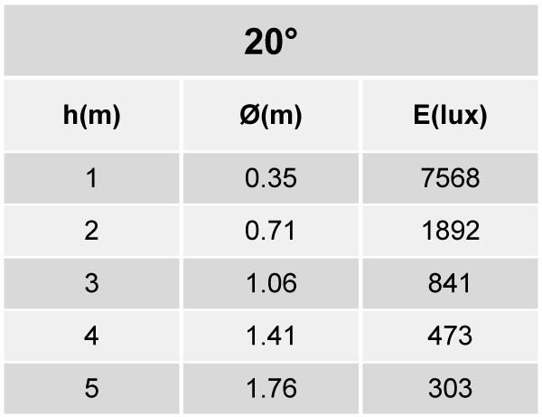 Tabela de Iluminância - SR21-G1600830MP