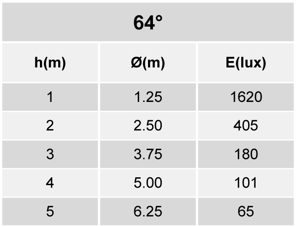 Tabela de Iluminância - SR21-G1600840WP