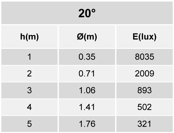 Tabela de Iluminância - SR21-G1800830MP