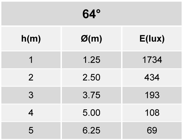 Tabela de Iluminância - SR21-T1800830WP