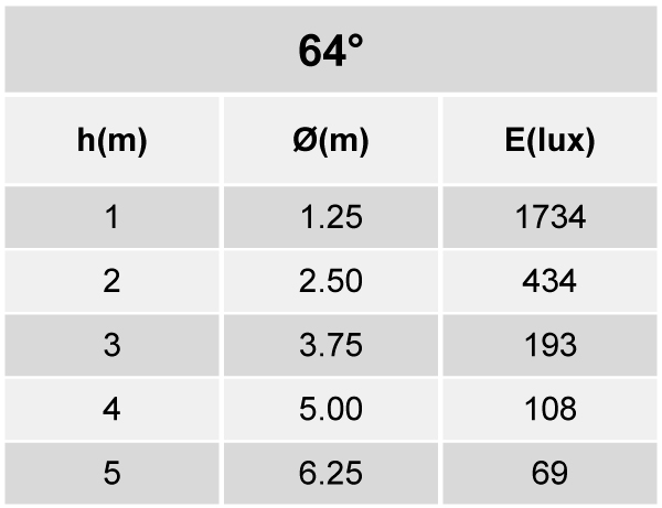 Tabela de Iluminância - SR21-G1800830WP