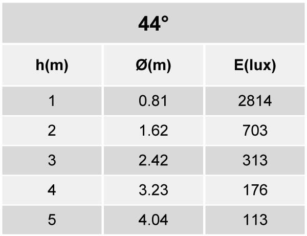 Tabela de Iluminância - SR21-G1800840AP