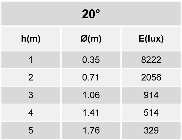 Tabela de Iluminância - SR21-G1800840MP