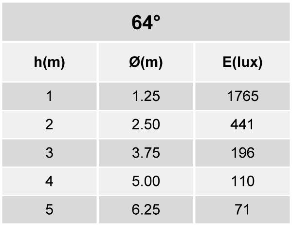 Tabela de Iluminância - SR21-G1800840WP