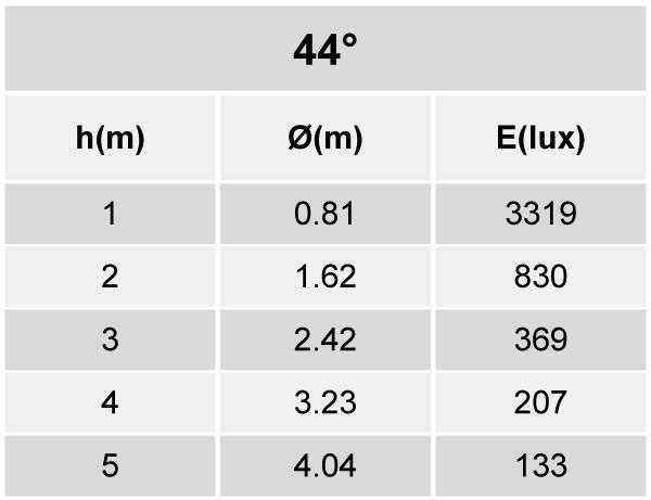 Tabela de Iluminância - SR21-T2500830AP
