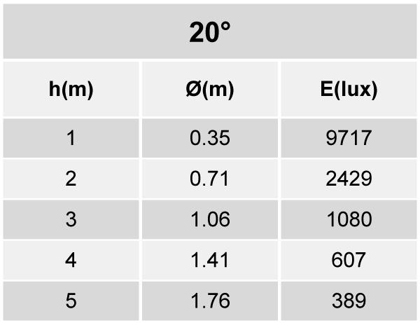 Tabela de Iluminância - SR21-T2500830MP