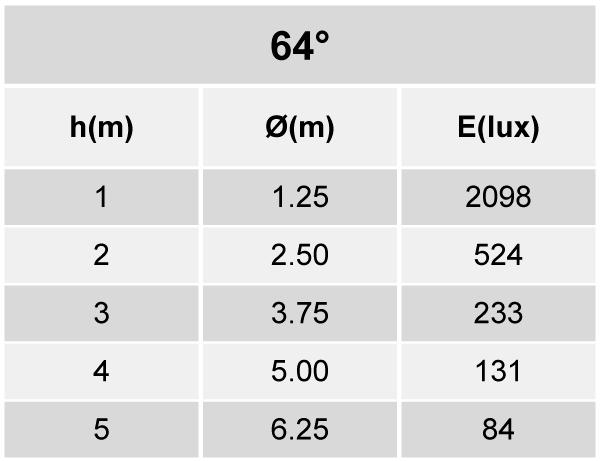 Tabela de Iluminância - SR21-T2500830WP